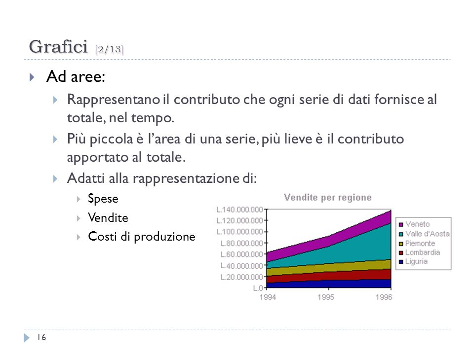 Grafici [2/13] Ad aree: Rappresentano il contributo che ogni serie di dati fornisce al totale, nel tempo.
